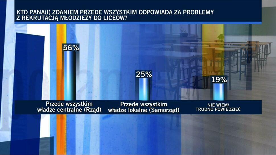 """Kto odpowiada za problemy z rekrutacją? Sondaż dla """"Faktów"""" TVN i TVN24"""