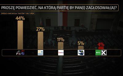 """Sondaż """"Faktów"""" TVN i TVN24 w sprawie lotów Marka Kuchcińskiego"""