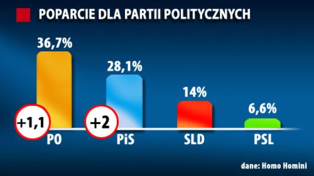PiS goni PO. Palikot i PJN poza Sejmem
