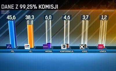 Dane PKW po przeliczeniu 99,25 procent głosów