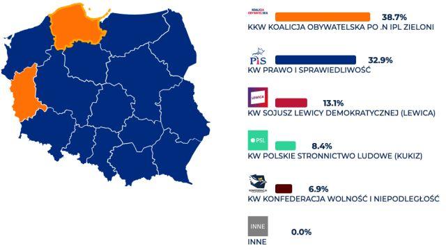 Koalicja Obywatelska pewna zwycięstwa tylko w jednym województwie