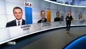 Pierwsze sondażowe wyniki wyborów