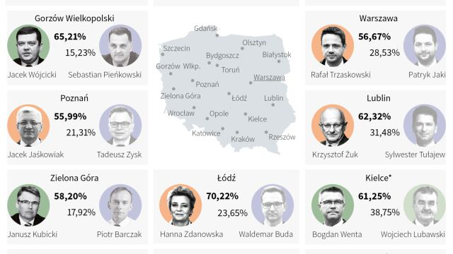 Big winner of independent candidates. Results from 107 presidential cities