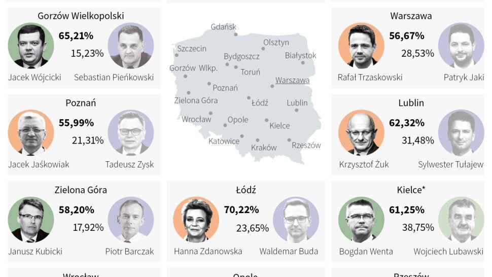 Wielki triumf kandydatów niezależnych. Wyniki ze 107 prezydenckich miast