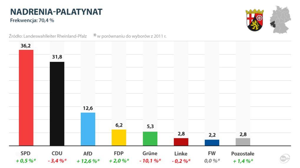 Wyniki wyborów w Nadrenii-Palatynacie