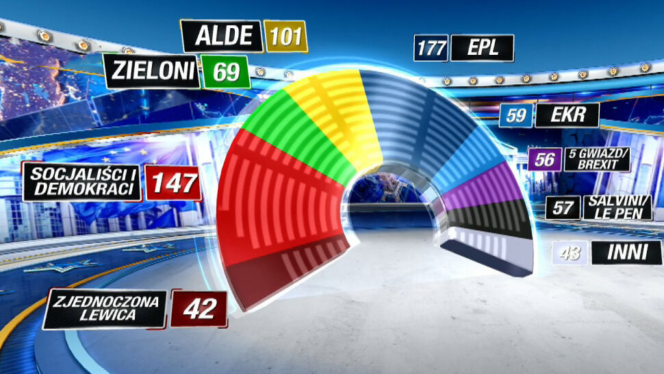 Jaki podział w Parlamencie Europejskim?