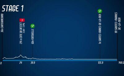 Najważniejsze wydarzenia 1. etapu Tour de La Provence