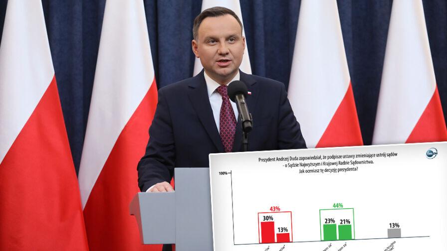 """""""Za"""" czy """"przeciw"""" ustawom sądowym? Sondaż dla """"Faktów"""" TVN i TVN24"""