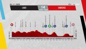 Profil 14. etapu Vuelta a Espana