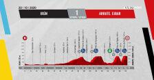Profil 1. etapu Vuelta a Espana 2020