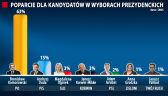 CBOS: Zdecydowana przewaga Komorowskiego, 15 proc. dla Dudy