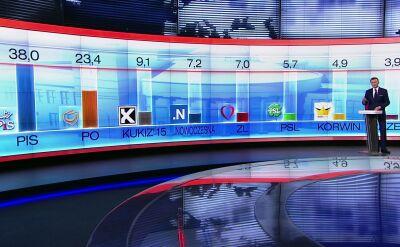 Wyniki badania late poll przeprowadzonego przez Ipsos dla TVN24