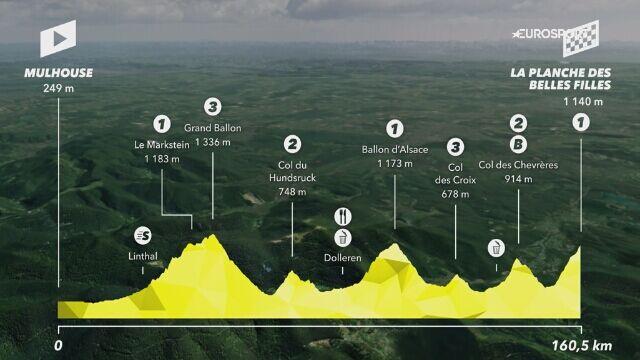 Profil 6. etapu Tour de France