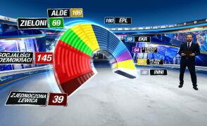 Rozkład sił w nowym Parlamencie Europejskim