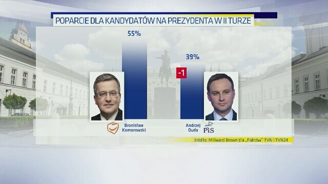 29.04.2015   Sondaż prezydencki dla Faktów TVN i TVN24: w drugiej turze wygrywa Komorowski