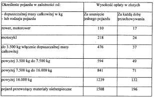 Nowe stawki za usunięcie pojazdów Rada Warszawy