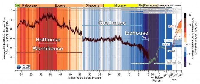 Trendy w zmianach klimatu (Westerhold i in., CENOGRID)