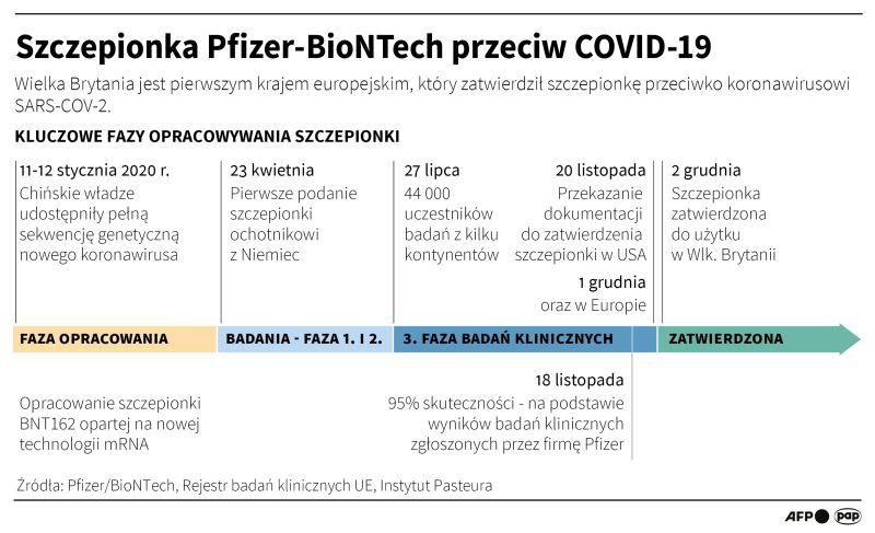 Szczepionka Pfizer-BioNTech przeciw COVID-19 (Maciej Zieliński/PAP/AFP)